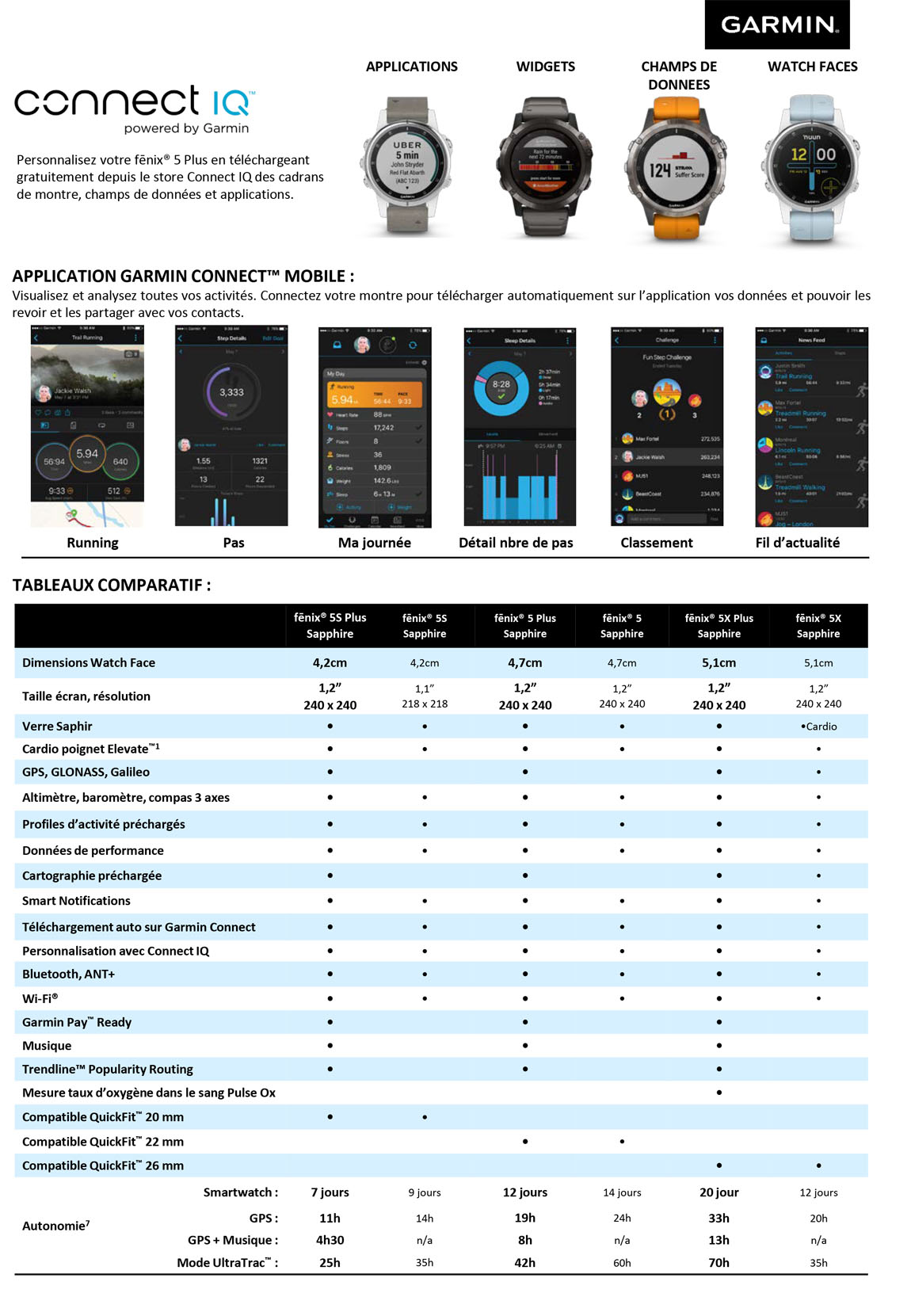 comparatif garmin fenix 5 plus